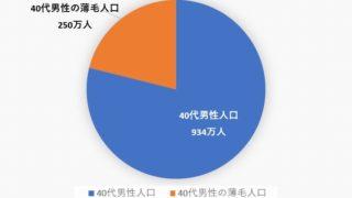 40代薄毛男性250万人